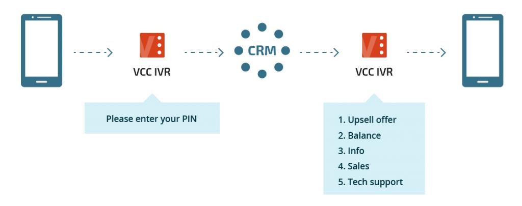 VCC Live IVR API